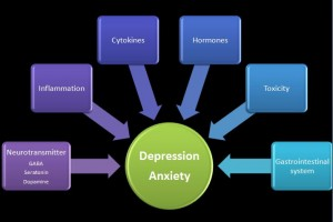 What Causes Depression and Anxiety?