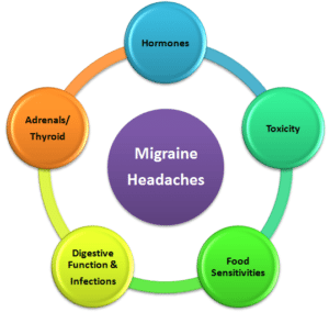 Migraine Headache approach Dr Hagmeyer