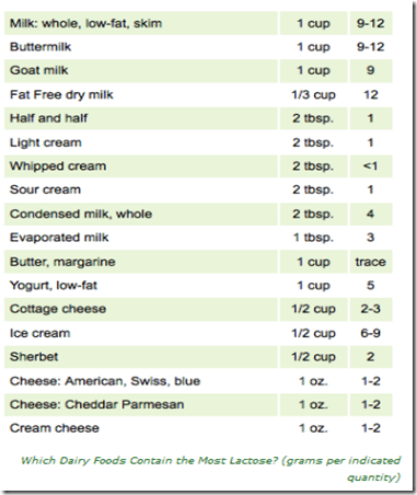 which dairy foods contain the most lactose