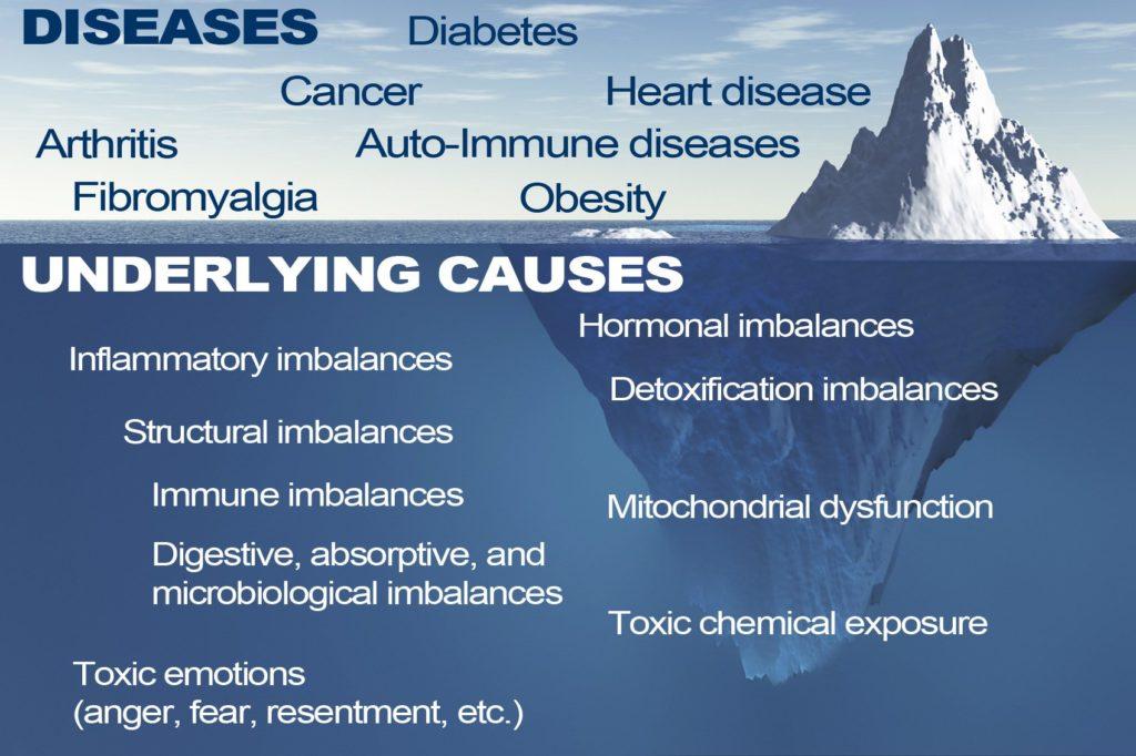 Functional-Medicine-Iceberg DR HAGMEYER