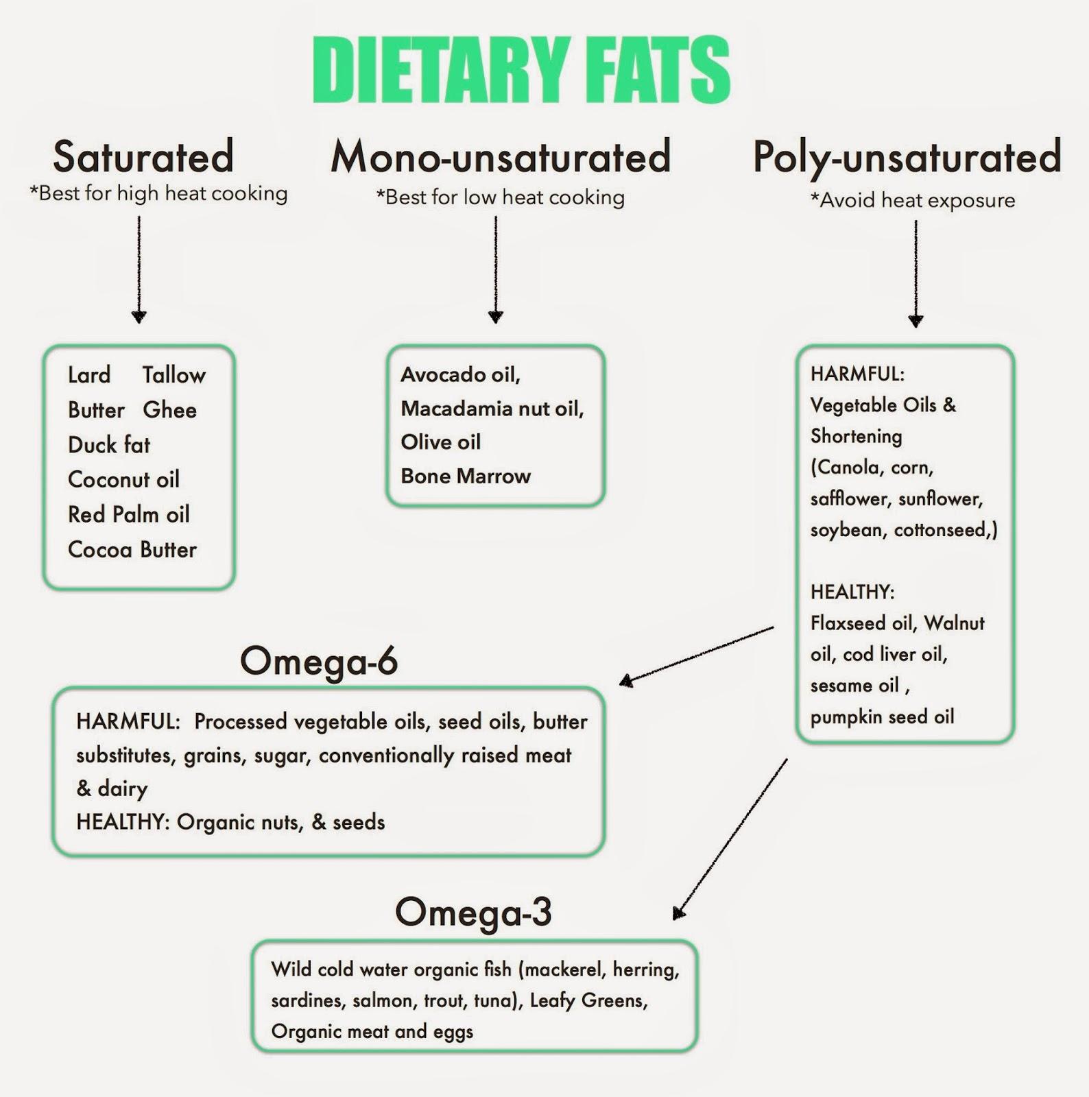 Fatty Acid Profile 9