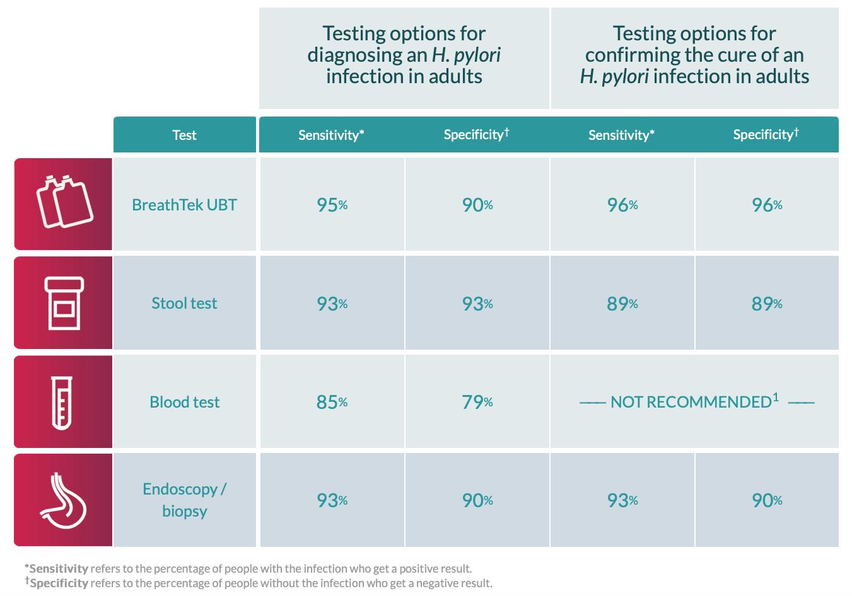 H.Pylori Testing (Urea Breath Test)